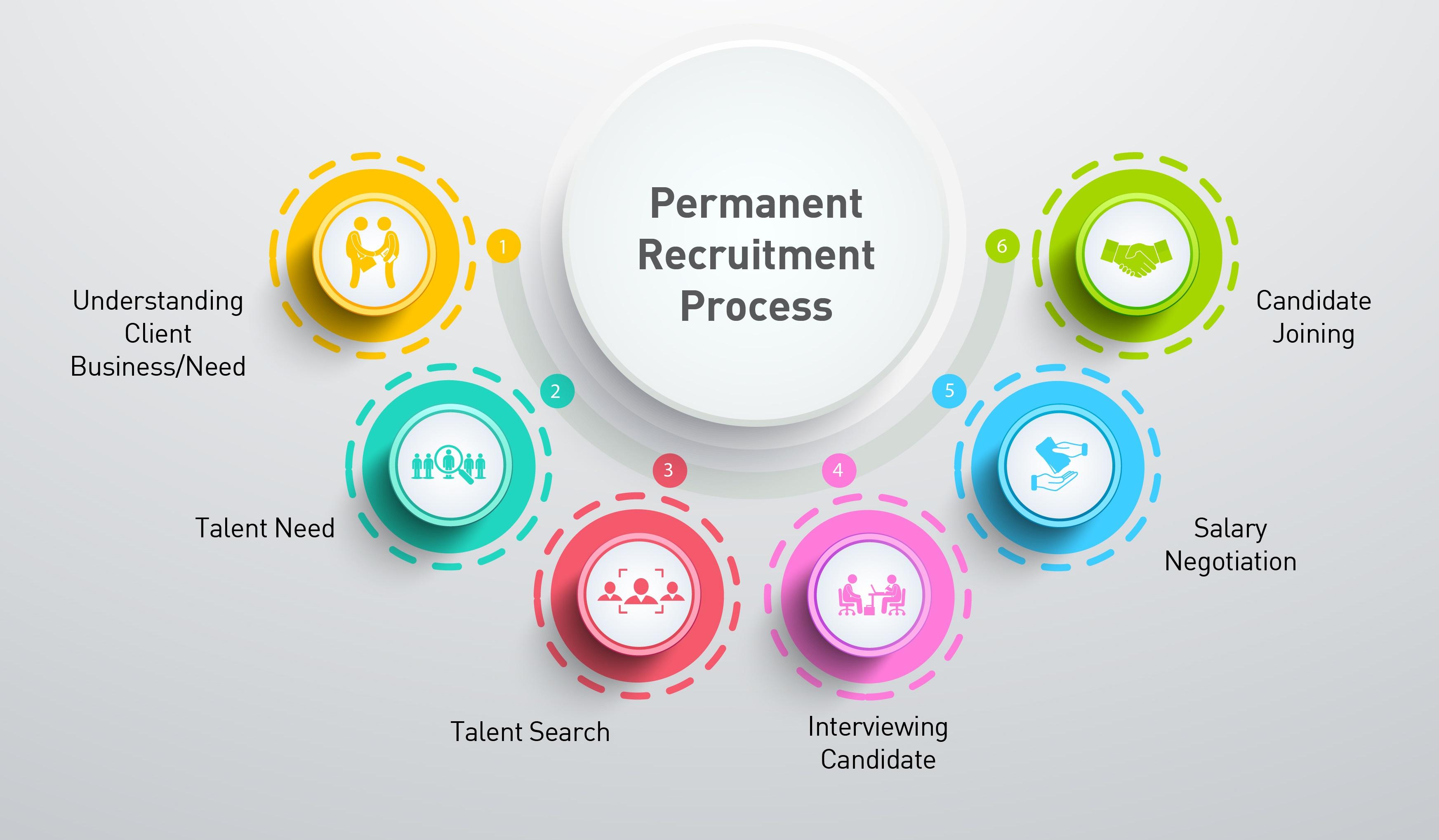 premanent-recruitment-process